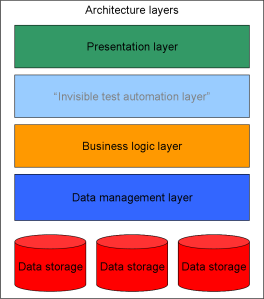 "Enterprise Architecture Layers with a ""hidden test automation layer"""