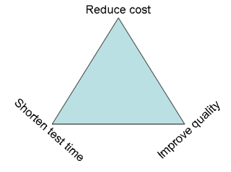 Cost, quality or time to market?