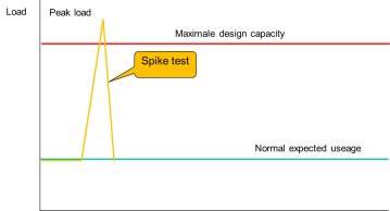 Spike test
