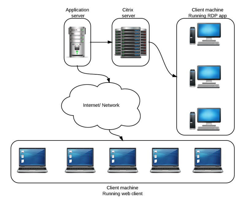 Citrix simplified setup