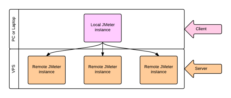 JMeter and remote servers – a tutorial | Technical Software