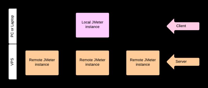 jmeter Client - Service image